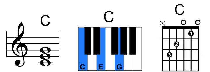 Chord C Major